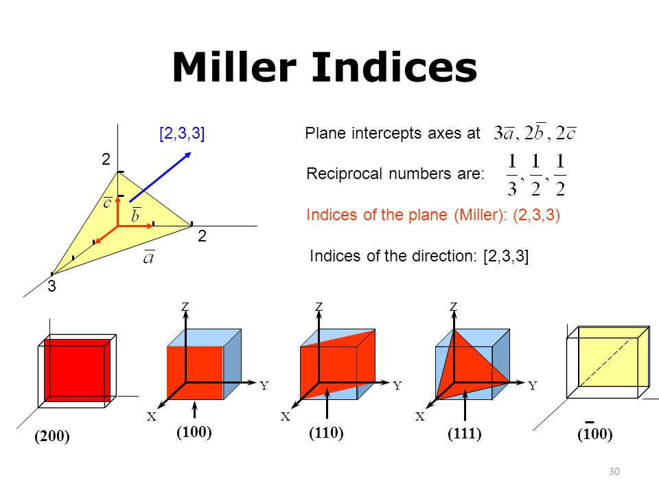 Miller Indices 3 2 [2,3,3] Plane intercepts axes at